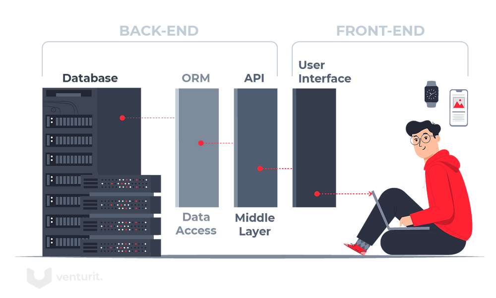 Explanation of Backend and Frontend: Database, Data Access, Middle Layer, User Interface.