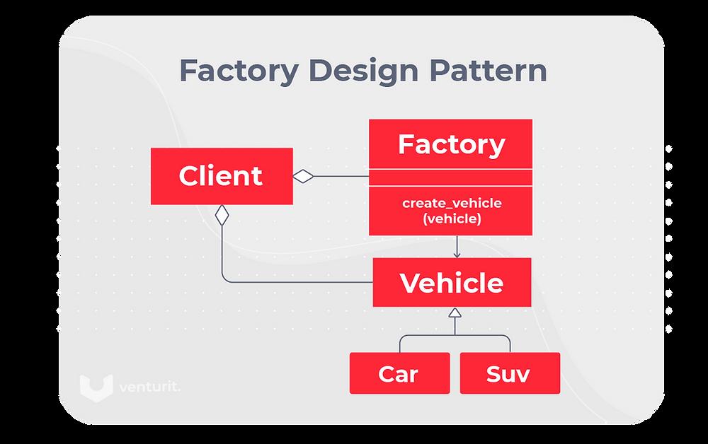 Factory Design Patter