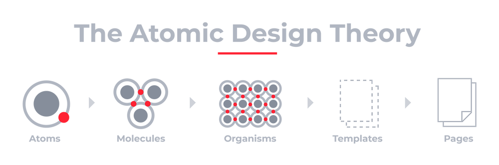 The Atomic Design Theory