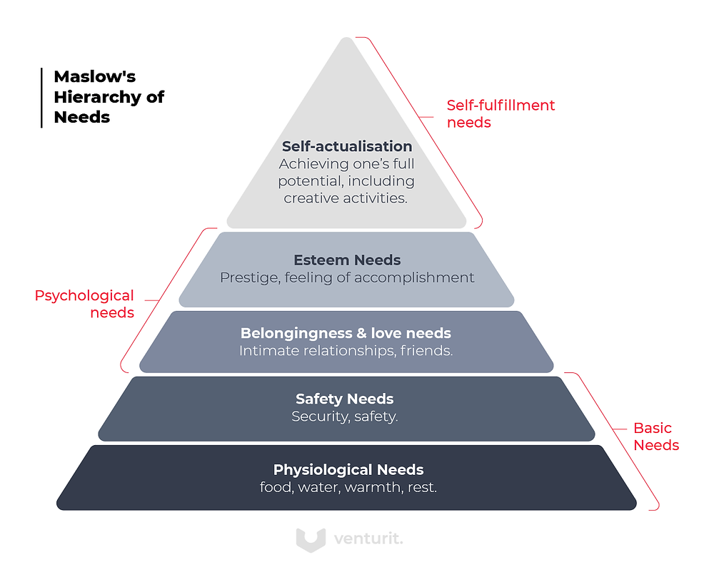 Maslow's hierarchy of needs illustration