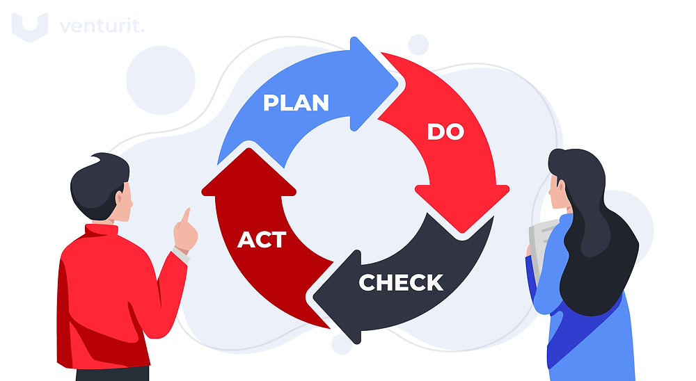 four stages of SQA: Plan, Do, Act, Check.