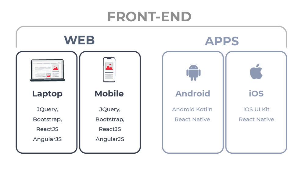 Front-end graphic for web and apps