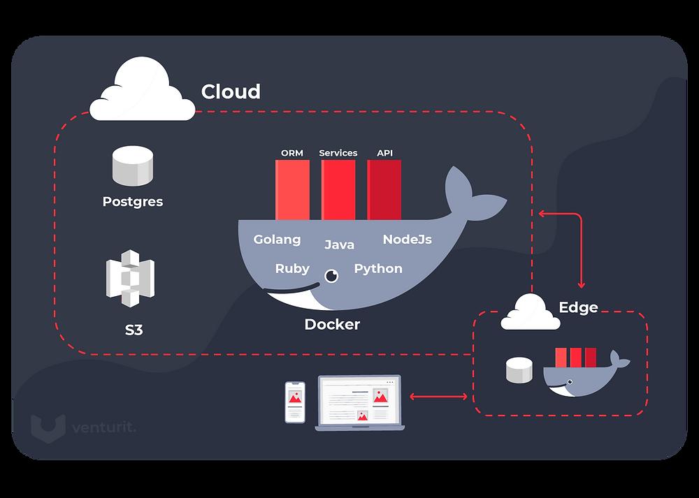 How the Cloud works: Docker, Postgres, S3