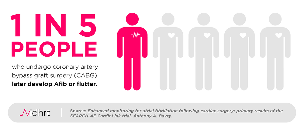 1 in 5 people who undergo CABG later develop Afib or flutter