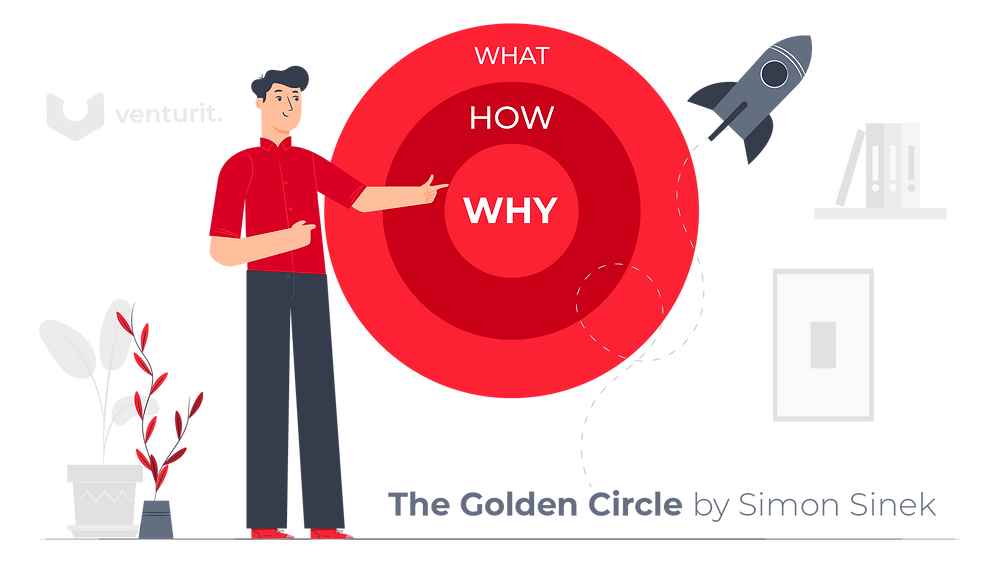 The Golden Circle: What, How and Why.