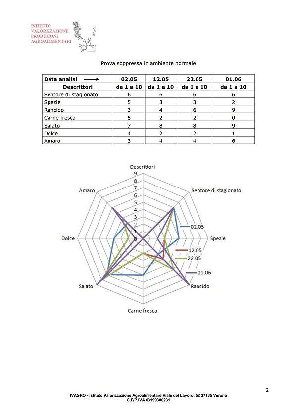 Prova comparativa di ossidazione lipidic