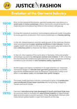 Evolution of the Fashion Industry