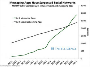 Graph about the number of users of messaging apps