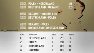 Rückblick 1. Spieltag Gruppe C
