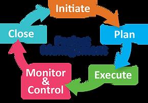 Project Management Cycle Framework V2.pn