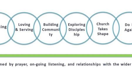 The FX Circle Process