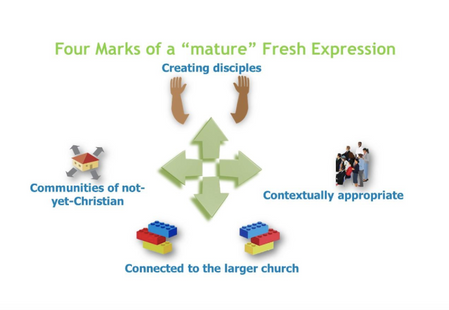 What is a Fresh Expression of Church?