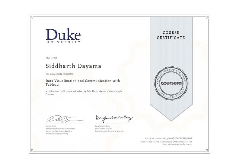 Duke University Data Visualization