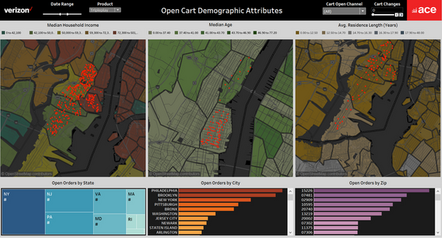 Fios Open Cart Socio-Demographic Analysis