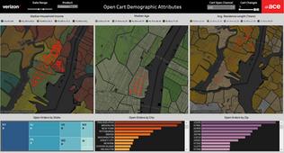 Fios Open Cart Socio-Demographic Analysis