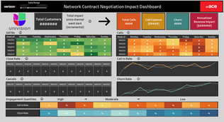Network Contract Negotiation Impact Monitoring