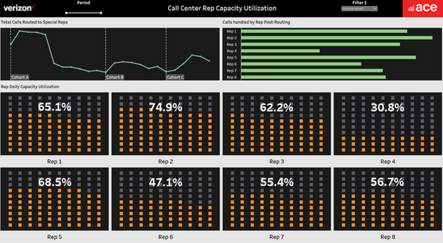 Habitual Callers - Call Center Rep Capacity Monitoring