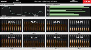 Habitual Callers - Call Center Rep Capacity Monitoring