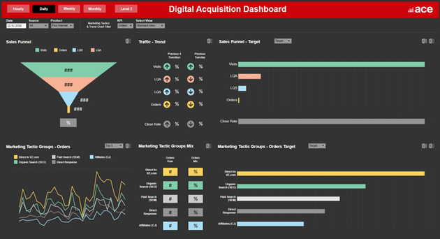 Fios Digital Acquisition Monitoring