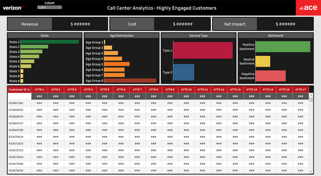 Habitual Callers - Customer Segmentation Analysis