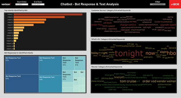 Fios Chatbot - Bot Response & Text Analysis