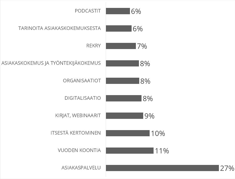 Pylväsdiagrammi, jossa eri viestiaiheiden suhteellinen suosio