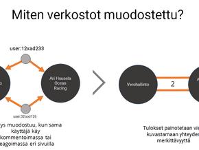 Suomenkielisten LinkedIn-sivujen interaktiivinen verkosto