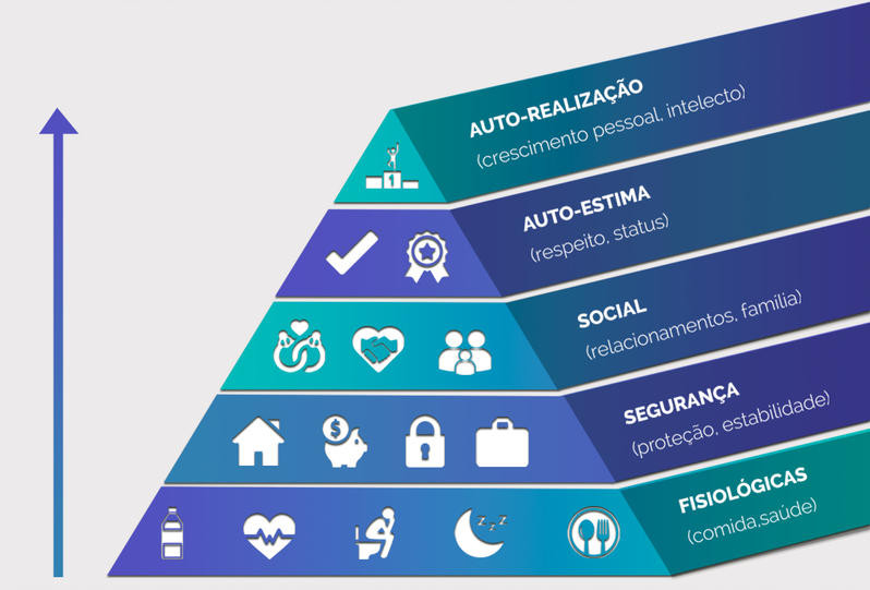 pirâmide de maslow e marketing