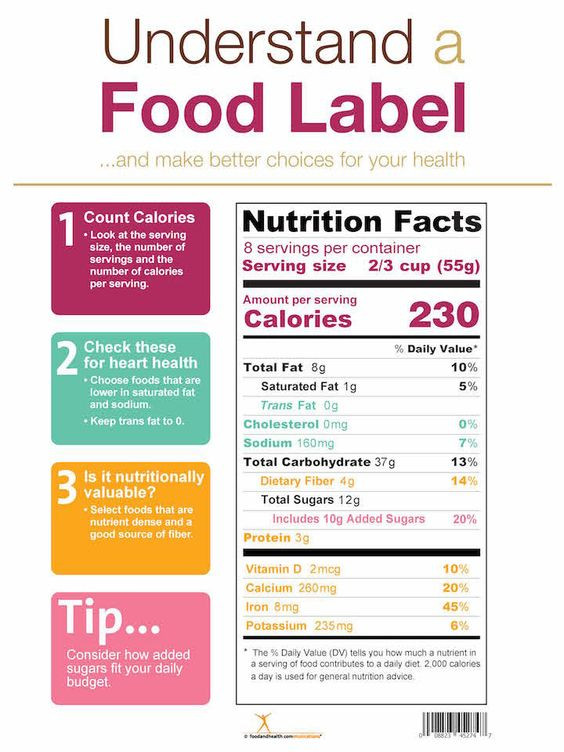Understand Food Label