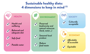 the 4 essential aspects of Diet Sustainability