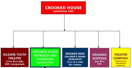 Crooked House 2008 Breakdown.jpg
