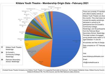 2021 Membership Origin Breakdown