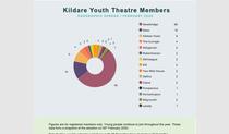 Snapshot of 2020 Membership Statistics