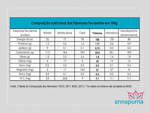 Tabela Nutricional de Tubérculos