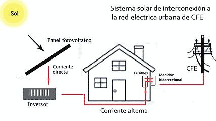SISTEMA SOLAR DE INTERCONEXION A LA RED CFE