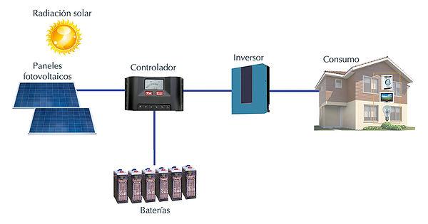esquema-funcionamiento-instalacion-autoc