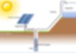 bombeo-solar-esquema.png