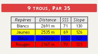 9 trous, Par 35