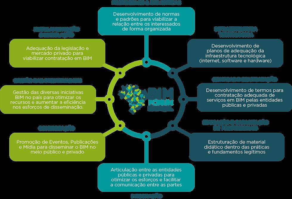 20-02-CBIC-BIM-Fórum-Brasil-Site-organo