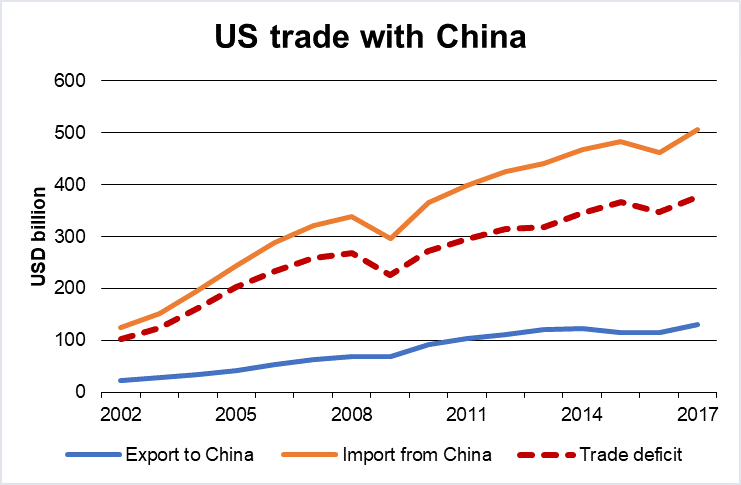US trade with China from 2002 to 2017
