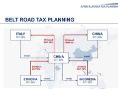 Belt Road Tax Planning