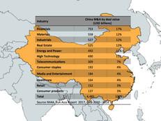 M&A China
