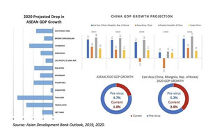 Asian Development Bank COVID-19 outlook
