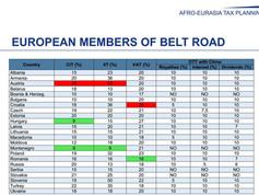 Belt Road countries