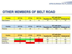 Belt Road countries