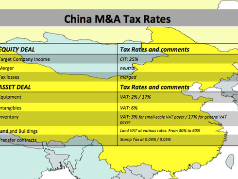 M&A Tax in China at Shanghai University, March 15th 2018