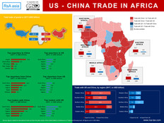 US - China TRADE IN AFRICA
