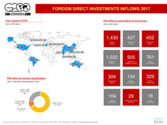 Foreign Direct Investments inflows 2017