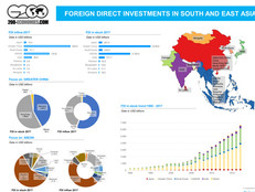 Foreign Direct Investments inflows 2017 South East Asia