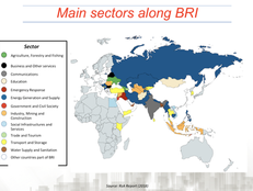 Main sectors along BRI
